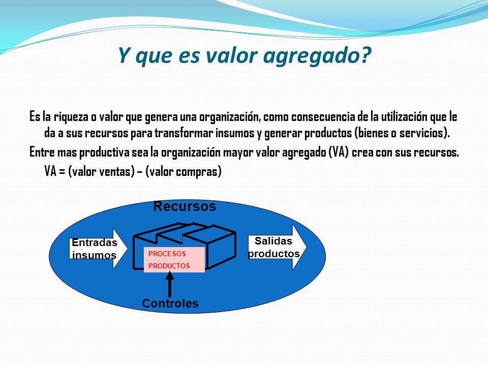 Y que es valor agregado? Es la riqueza o valor que genera una organización, como consecuencia de la utilización que le da a sus recursos para transfor