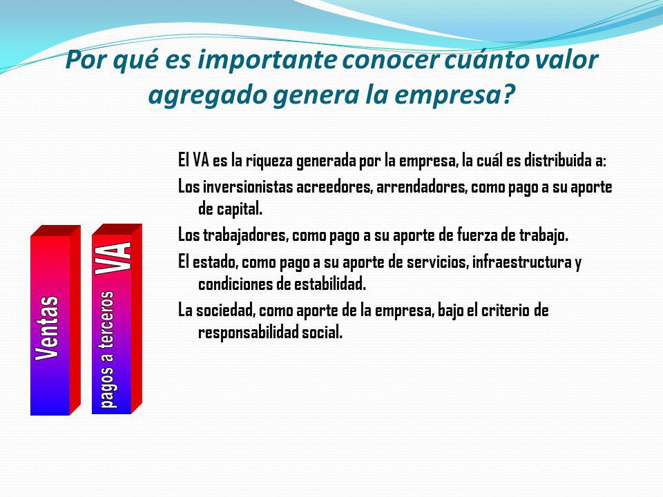 Por qué es importante conocer cuánto valor agregado genera la empresa? El VA es la riqueza generada por la empresa, la cuál es distribuida a: Los inve