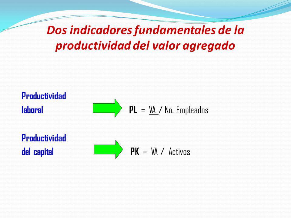 Dos indicadores fundamentales de la productividad del valor agregado Productividad laboral PL = VA / No. Empleados Productividad del capital PK = VA /