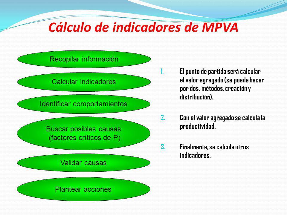 Cálculo de indicadores de MPVA 1. El punto de partida será calcular el valor agregado (se puede hacer por dos, métodos, creación y distribución). 2. C