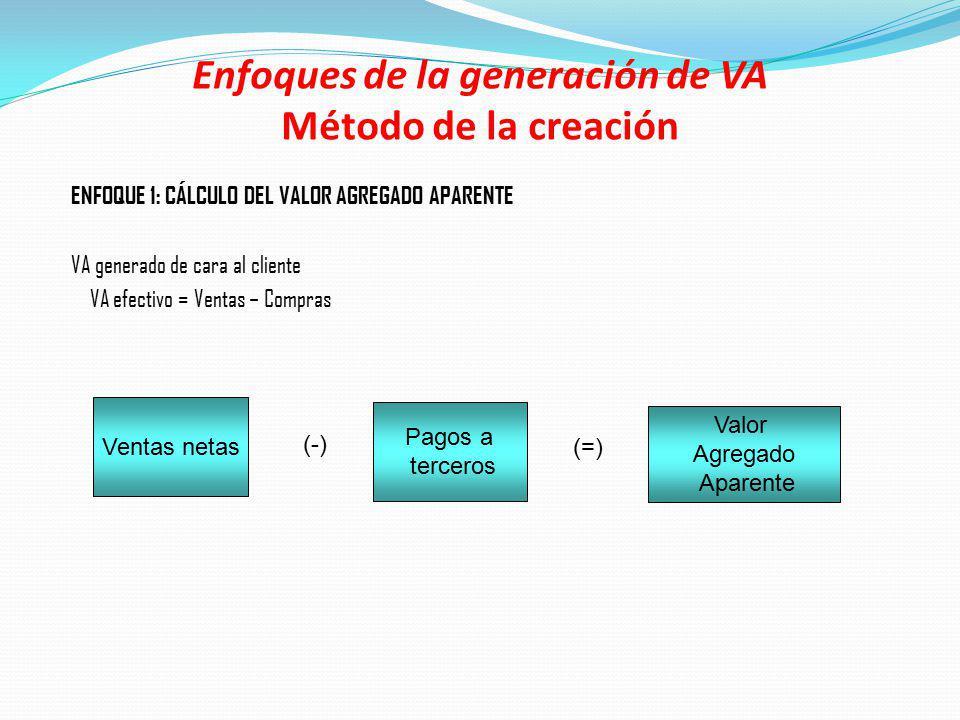 Enfoques de la generación de VA Método de la creación ENFOQUE 1: CÁLCULO DEL VALOR AGREGADO APARENTE VA generado de cara al cliente VA efectivo = Vent