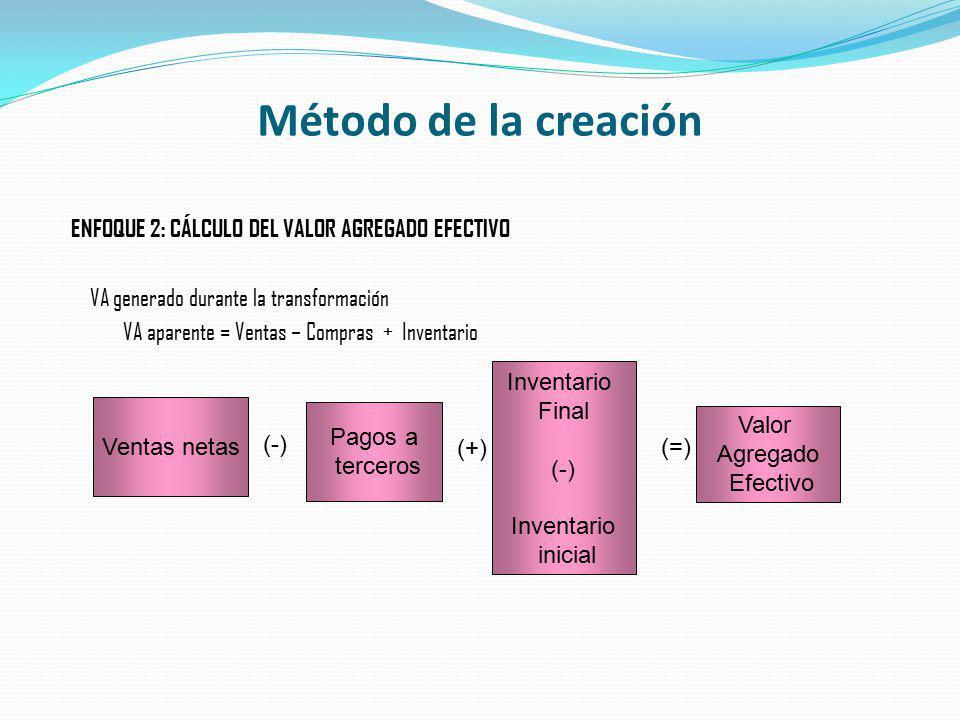 Método de la creación ENFOQUE 2: CÁLCULO DEL VALOR AGREGADO EFECTIVO VA generado durante la transformación VA aparente = Ventas – Compras + Inventario