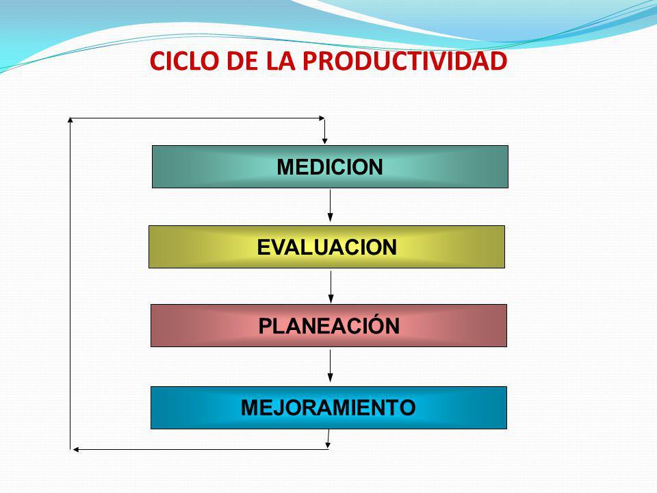 CICLO DE LA PRODUCTIVIDAD MEDICION EVALUACION PLANEACIÓN MEJORAMIENTO