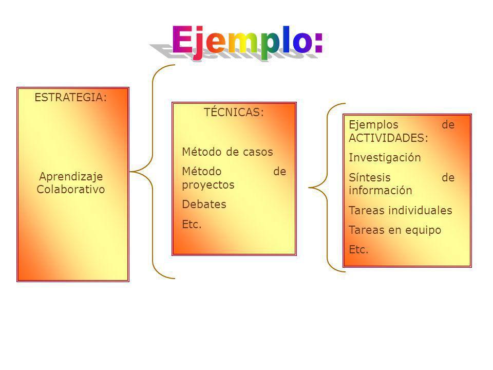 Ejemplos de ACTIVIDADES: Investigación Síntesis de información Tareas individuales Tareas en equipo Etc.