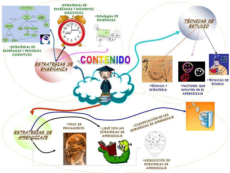 TÉCNICAS DE ESTUDIO ESTRATEGIAS DE ENSEÑANZA ESTRATEGIAS DE APRENDIZAJE FACTORES QUE INFLUYEN EN EL APRENDIZAJE TÉCNICA Y ESTRATEGIA TÉCNICAS DE ESTUDIO TIPOS DE PENSAMIENTO ¿QUÉ SON LAS ESTRATEGIAS DE APRENDIZAJE CLASIFICACIÓN DE LAS ESTRATEGIAS DE APRENDIZAJE ADQUISICIÓN DE ESTRATEGIAS DE APRENDIZAJE Estrategias DE ENSEÑANZA ESTRATEGIAs DE ENSEÑANZA Y MOMENTOS DIDÁCTICOS ESTRATEGIAs DE ENSEÑANZA Y PROCESOS COGNITIVOS