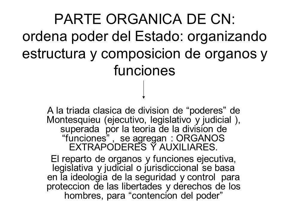 ESQUEMA DEL PODER DEL ESTADO LUEGO DE LA REFORMA DE LA CN DE 1994 (según Geman Bidart Campos): Un Congreso bicameral, organo complejo y colegiado.