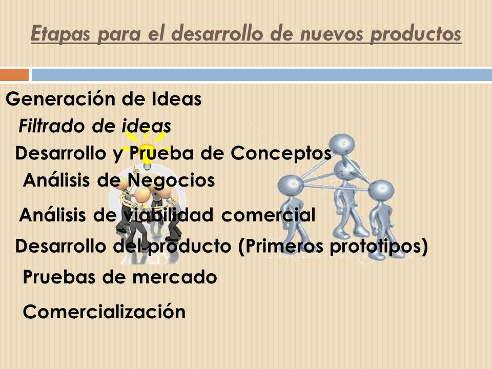 Etapas para el desarrollo de nuevos productos Generación de Ideas Filtrado de ideas Desarrollo y Prueba de Conceptos Análisis de Negocios Análisis de