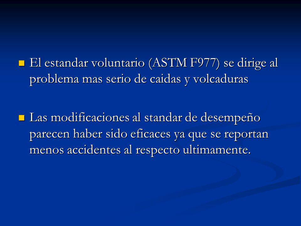 El estandar voluntario (ASTM F977) se dirige al problema mas serio de caidas y volcaduras El estandar voluntario (ASTM F977) se dirige al problema mas