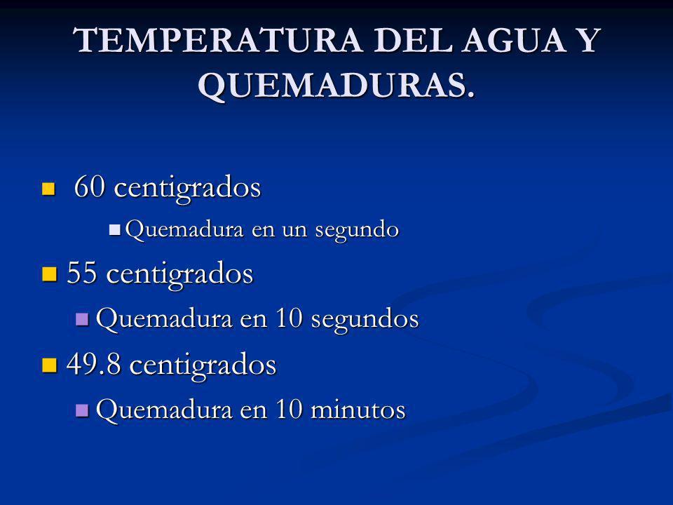 TEMPERATURA DEL AGUA Y QUEMADURAS. 60 centigrados 60 centigrados Quemadura en un segundo Quemadura en un segundo 55 centigrados 55 centigrados Quemadu