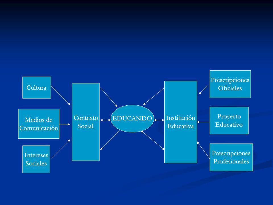 Cultura Medios de Comunicación Intereses Sociales Prescripciones Oficiales Proyecto Educativo Prescripciones Profesionales Contexto Social Institución Educativa EDUCANDO