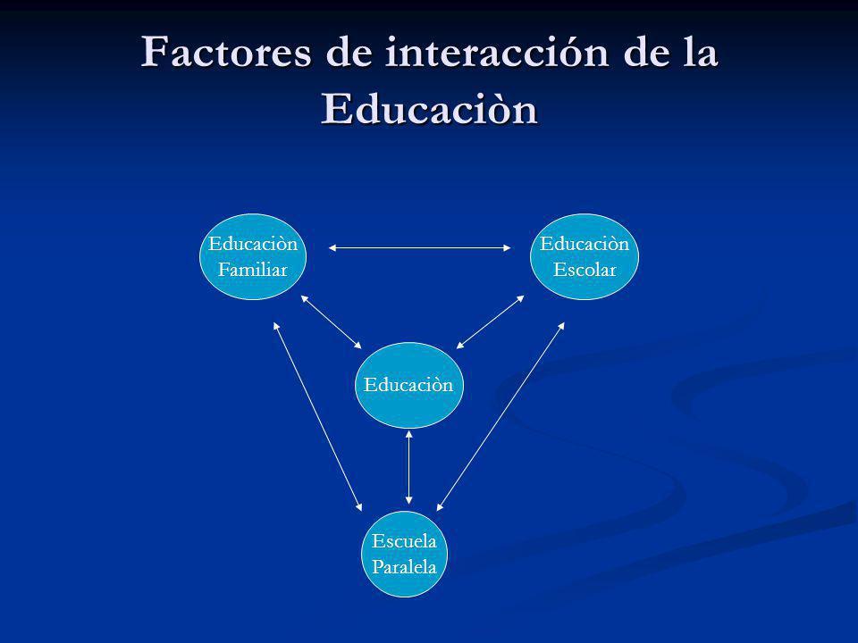 Factores de interacción de la Educaciòn Escuela Paralela Educaciòn Familiar Educaciòn Escolar
