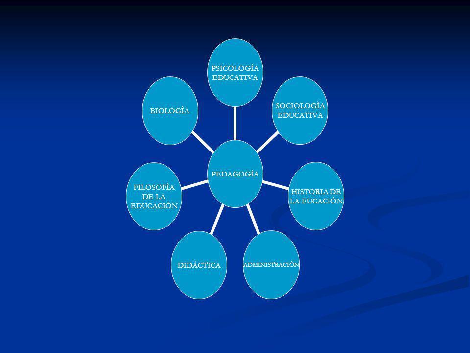 PEDAGOGÌA PSICOLOGÌA EDUCATIVA SOCIOLOGÌA EDUCATIVA HISTORIA DE LA EUCACIÒN ADMINISTRACIÒNDIDÀCTICA FILOSOFÌA DE LA EDUCACIÒN BIOLOGÌA