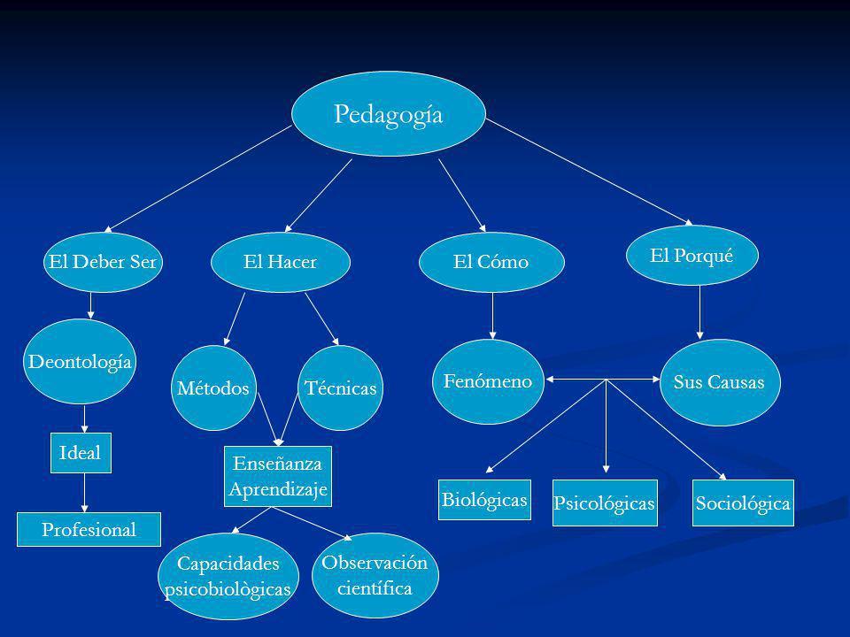 Pedagogía El Deber Ser El Cómo El Porqué El Hacer Deontología MétodosTécnicas Fenómeno Sus Causas Ideal Enseñanza Aprendizaje Psicológicas Biológicas Sociológica Profesional Capacidades psicobiològicas Observación científica