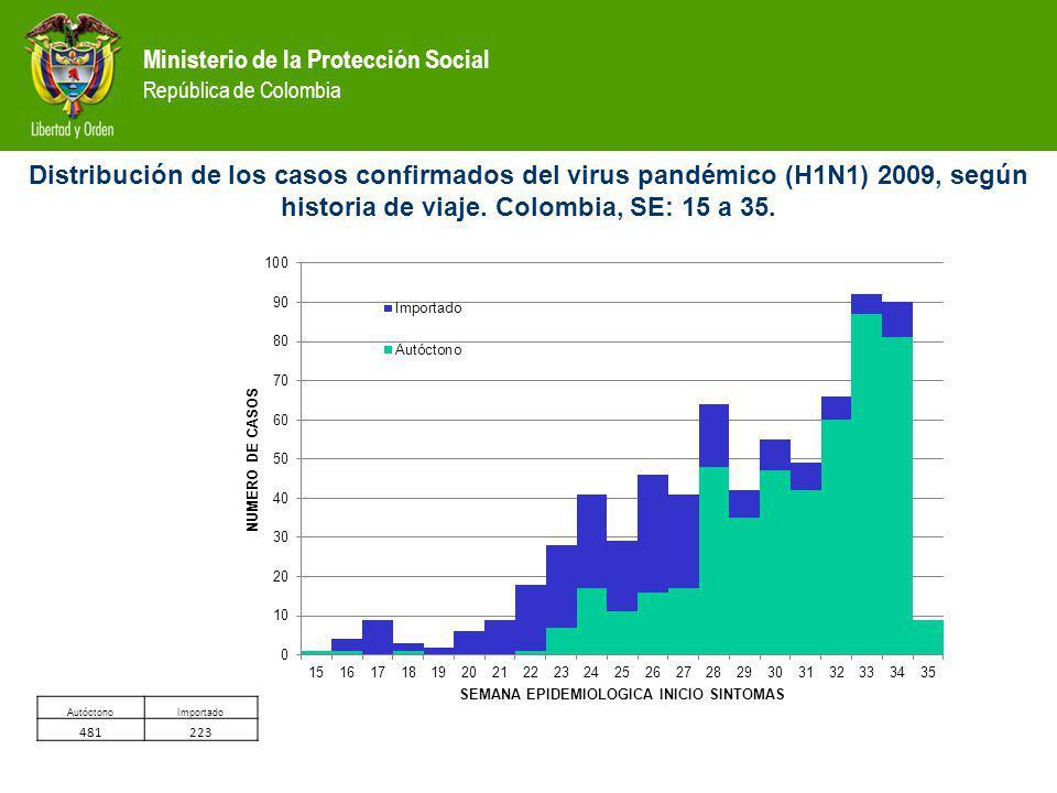 Ministerio de la Protección Social República de Colombia Distribución de los casos confirmados del virus pandémico (H1N1) 2009, según historia de viaje.