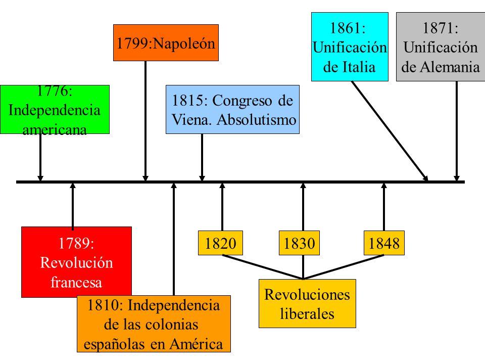 1789: Revolución francesa 1776: Independencia americana 1799:Napoleón 1815: Congreso de Viena. Absolutismo Revoluciones liberales 182018301848 1810: I