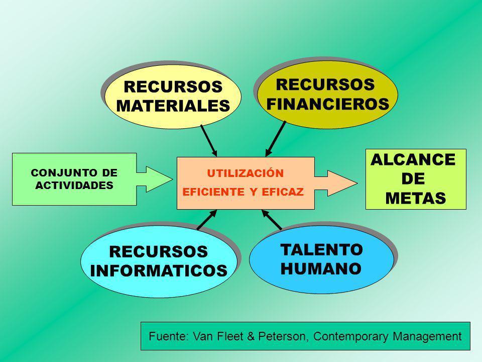 CONJUNTO DE ACTIVIDADES RECURSOS MATERIALES RECURSOS MATERIALES RECURSOS FINANCIEROS RECURSOS FINANCIEROS TALENTO HUMANO TALENTO HUMANO RECURSOS INFORMATICOS RECURSOS INFORMATICOS ALCANCE DE METAS Fuente: Van Fleet & Peterson, Contemporary Management UTILIZACIÓN EFICIENTE Y EFICAZ