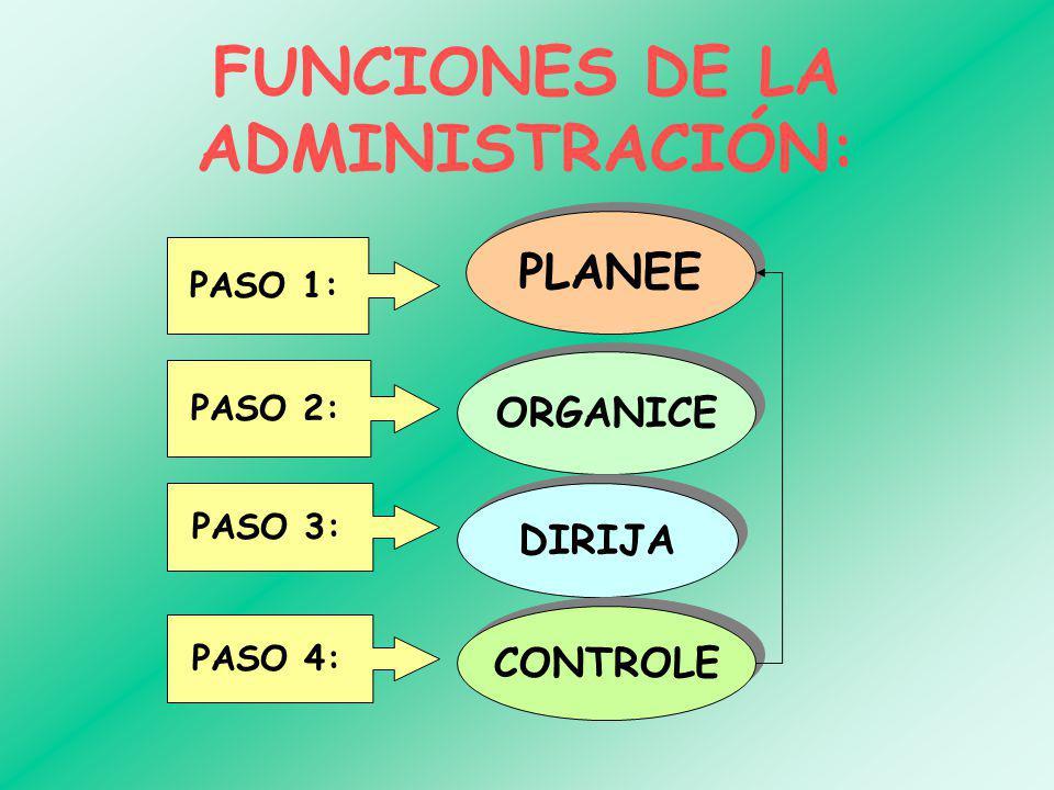 FUNCIONES DE LA ADMINISTRACIÓN: PLANEE PASO 2: PASO 3: PASO 4: ORGANICE DIRIJA CONTROLE PASO 1: