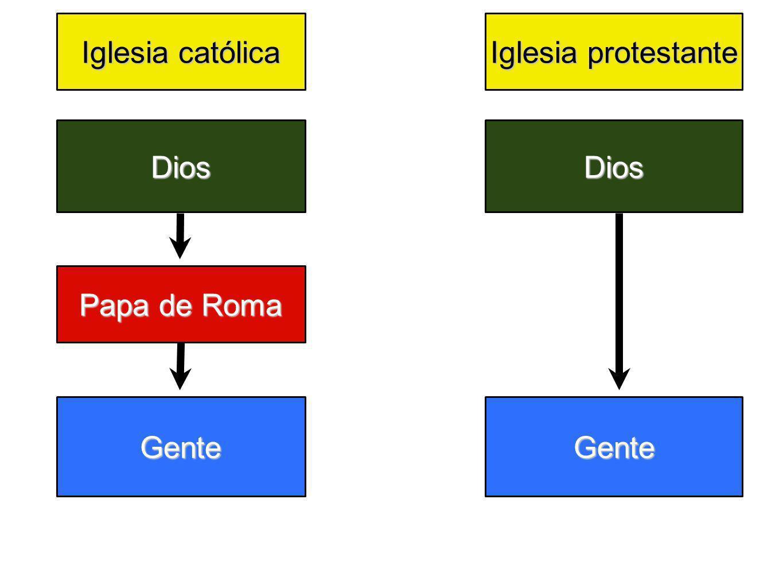 Dios Papa de Roma Gente Dios Gente Iglesia católica Iglesia protestante
