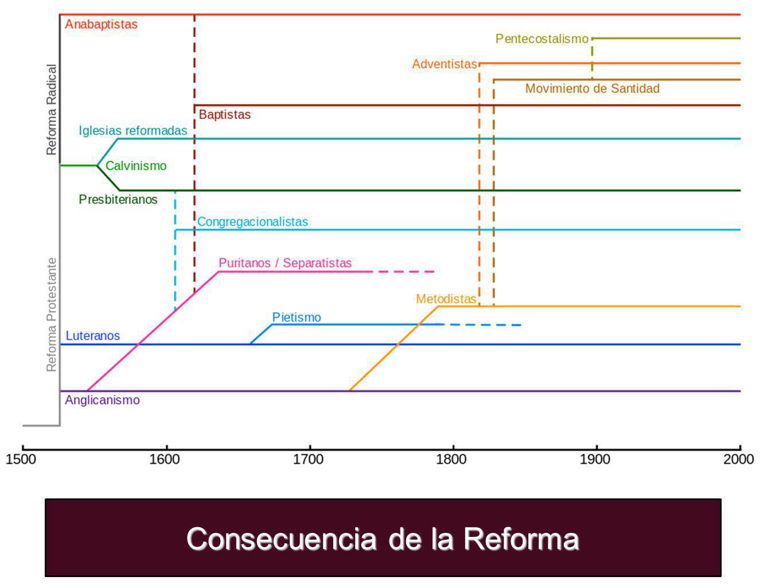 Consecuencia de la Reforma