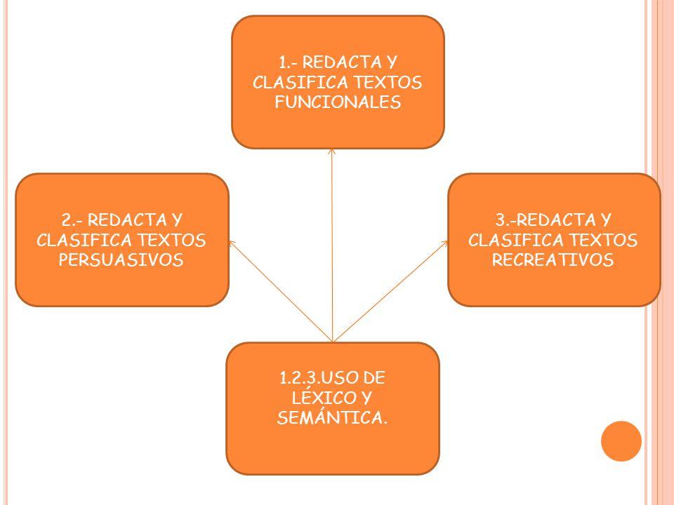 1.- REDACTA Y CLASIFICA TEXTOS FUNCIONALES 2.- REDACTA Y CLASIFICA TEXTOS PERSUASIVOS 3.-REDACTA Y CLASIFICA TEXTOS RECREATIVOS 1.2.3.USO DE LÉXICO Y