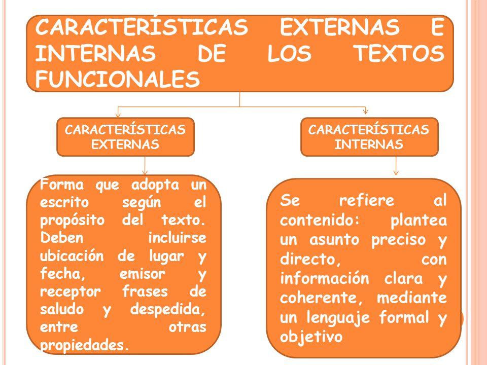 CARACTERÍSTICAS EXTERNAS E INTERNAS DE LOS TEXTOS FUNCIONALES CARACTERÍSTICAS EXTERNAS CARACTERÍSTICAS INTERNAS Forma que adopta un escrito según el p