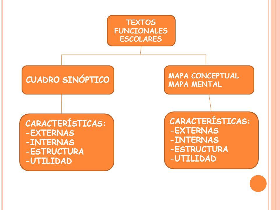TEXTOS FUNCIONALES ESCOLARES CUADRO SINÓPTICO MAPA CONCEPTUAL MAPA MENTAL CARACTERÍSTICAS: -EXTERNAS -INTERNAS -ESTRUCTURA -UTILIDAD CARACTERÍSTICAS: