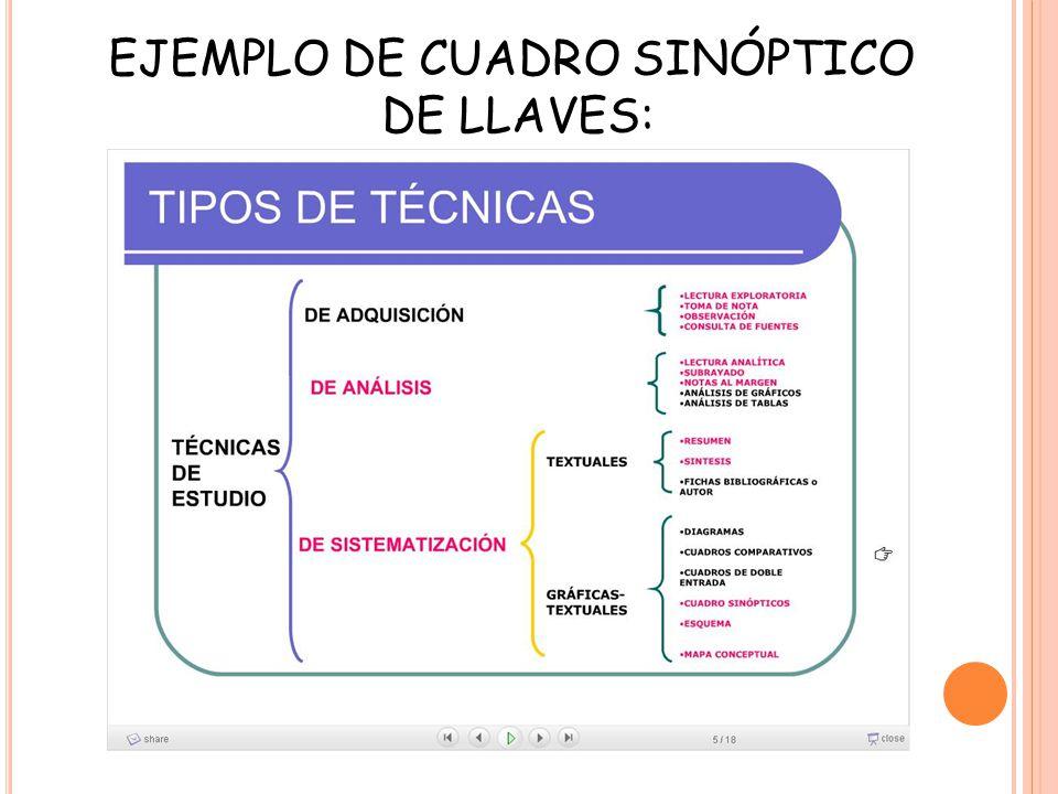 EJEMPLO DE CUADRO SINÓPTICO DE LLAVES: