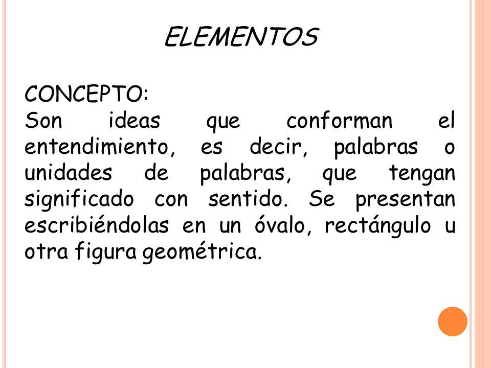 ELEMENTOS CONCEPTO: Son ideas que conforman el entendimiento, es decir, palabras o unidades de palabras, que tengan significado con sentido. Se presen