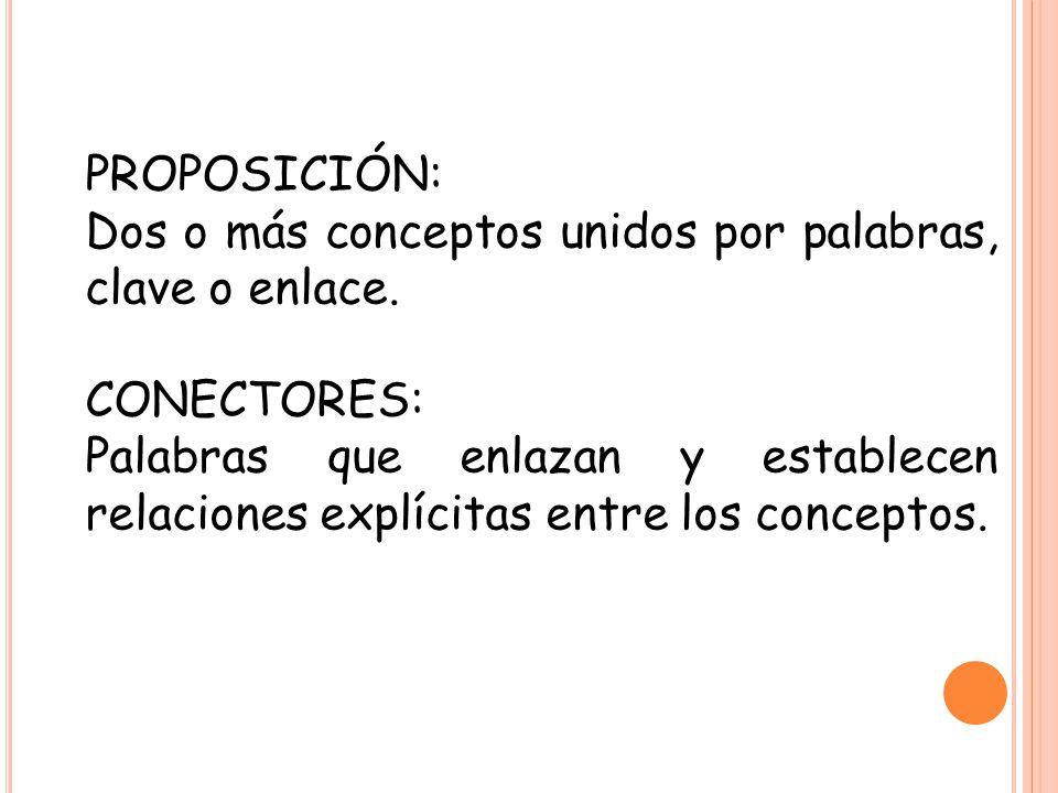 PROPOSICIÓN: Dos o más conceptos unidos por palabras, clave o enlace. CONECTORES: Palabras que enlazan y establecen relaciones explícitas entre los co
