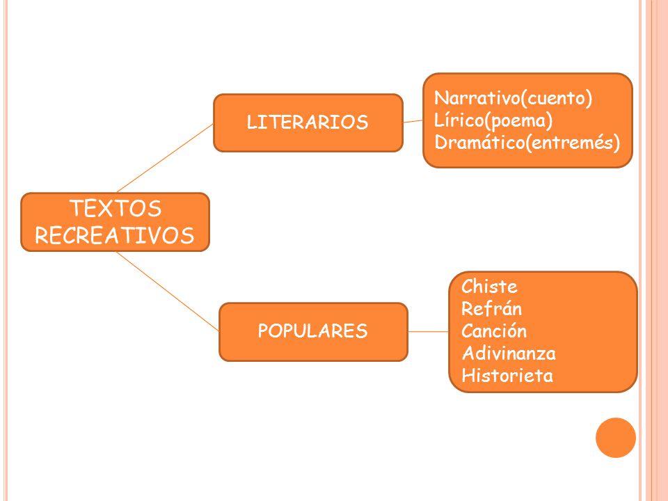 TEXTOS RECREATIVOS LITERARIOS POPULARES Narrativo(cuento) Lírico(poema) Dramático(entremés) Chiste Refrán Canción Adivinanza Historieta