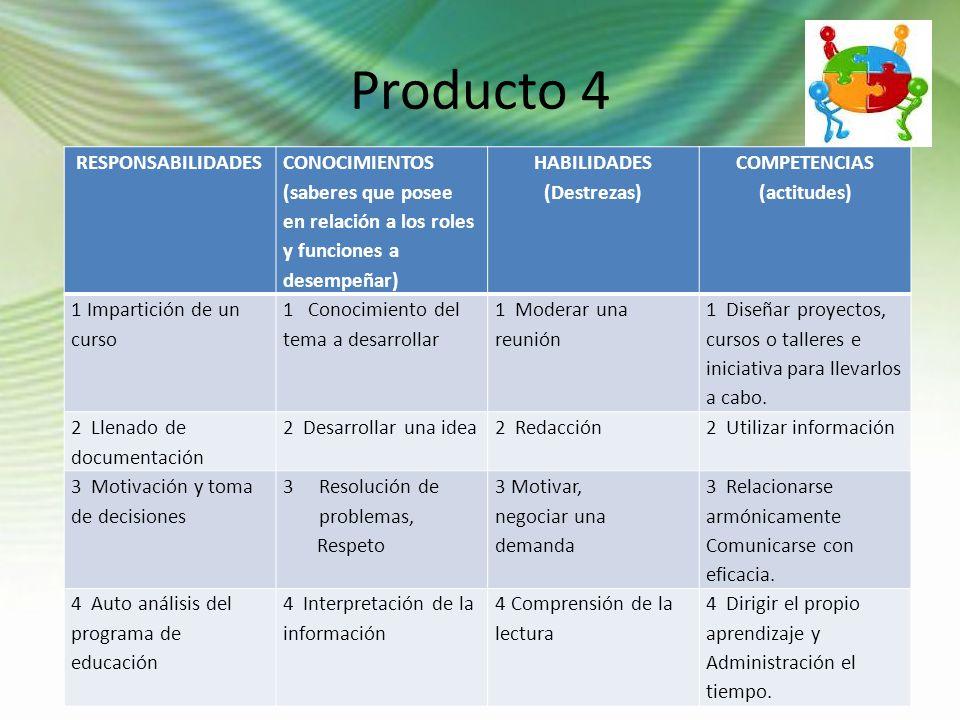Producto 4 RESPONSABILIDADES CONOCIMIENTOS (saberes que posee en relación a los roles y funciones a desempeñar) HABILIDADES (Destrezas) COMPETENCIAS (