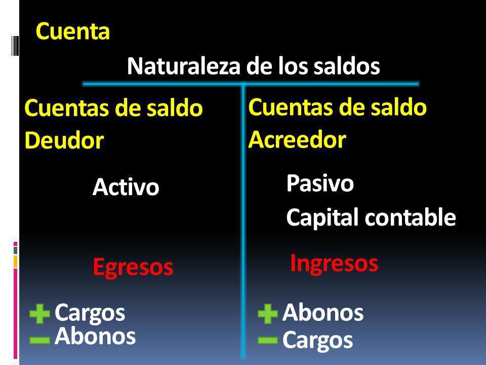 Cuenta Naturaleza de los saldos Cuentas de saldo Deudor Cuentas de saldo Acreedor Activo Pasivo Capital contable Cargos Ingresos Egresos Abonos Cargos