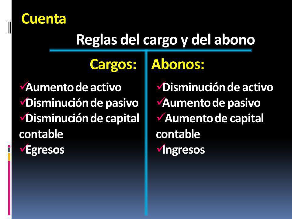 Cuenta Reglas del cargo y del abono Cargos:Abonos: Aumento de activo Disminución de pasivo Disminución de capital contable Egresos Disminución de acti