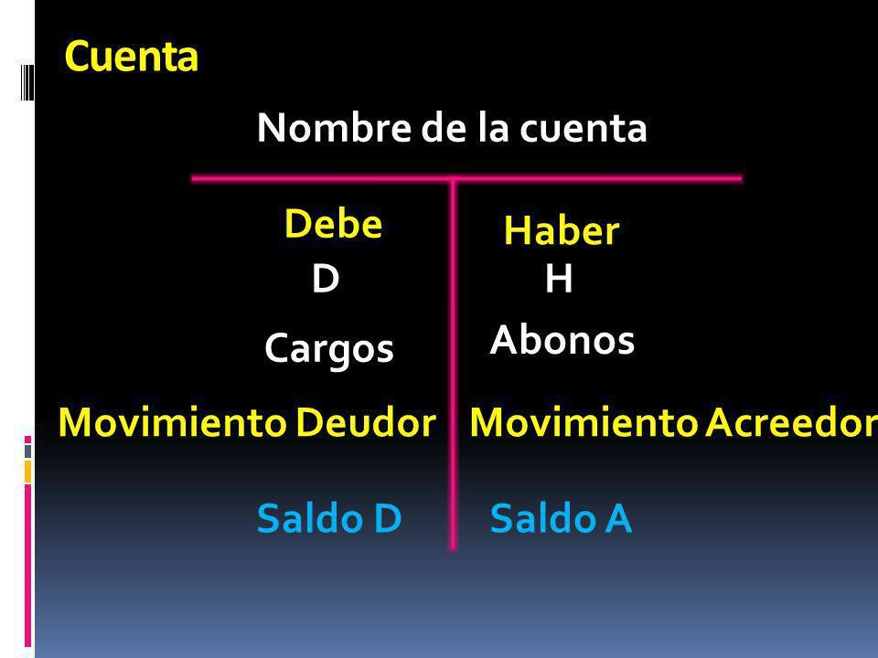 Cuenta Nombre de la cuenta Debe Haber DH Abonos Cargos Movimiento DeudorMovimiento Acreedor Saldo DSaldo A