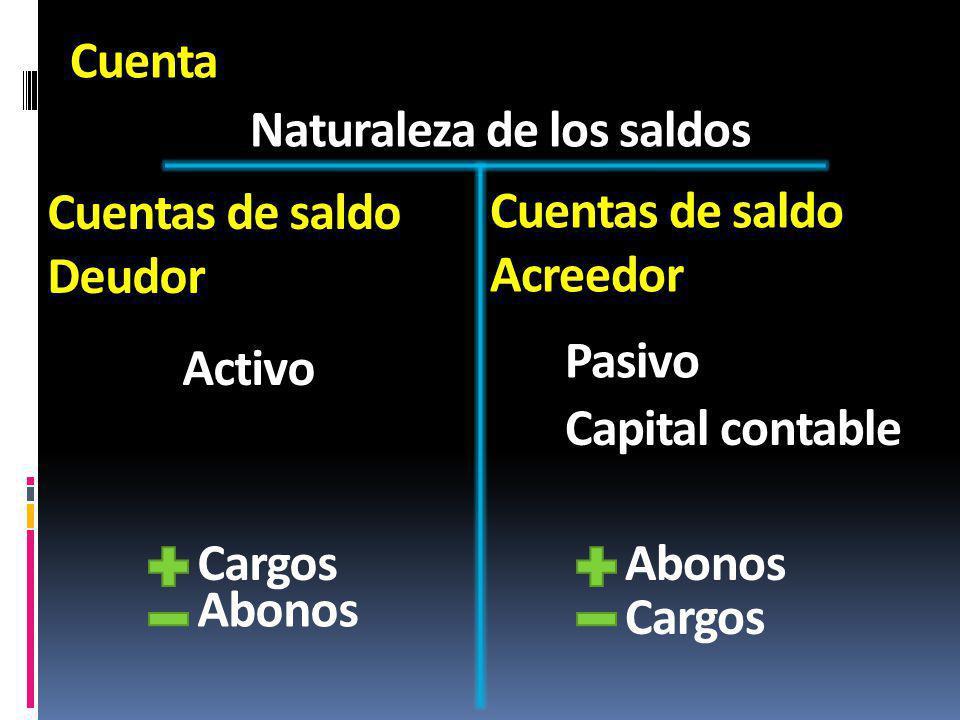 Cuenta Naturaleza de los saldos Cuentas de saldo Deudor Cuentas de saldo Acreedor Activo Pasivo Capital contable Cargos Abonos Cargos