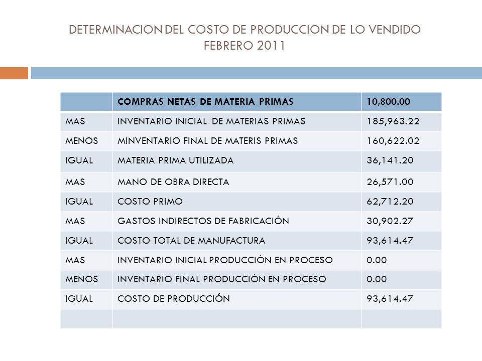 DETERMINACION DEL COSTO DE PRODUCCION DE LO VENDIDO FEBRERO 2011 COMPRAS NETAS DE MATERIA PRIMAS10,800.00 MASINVENTARIO INICIAL DE MATERIAS PRIMAS185,963.22 MENOSMINVENTARIO FINAL DE MATERIS PRIMAS160,622.02 IGUALMATERIA PRIMA UTILIZADA36,141.20 MASMANO DE OBRA DIRECTA26,571.00 IGUALCOSTO PRIMO62,712.20 MASGASTOS INDIRECTOS DE FABRICACIÓN30,902.27 IGUALCOSTO TOTAL DE MANUFACTURA93,614.47 MASINVENTARIO INICIAL PRODUCCIÓN EN PROCESO0.00 MENOSINVENTARIO FINAL PRODUCCIÓN EN PROCESO0.00 IGUALCOSTO DE PRODUCCIÓN93,614.47