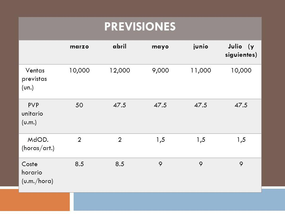 PREVISIONES marzoabrilmayojunioJulio (y siguientes) Ventas previstas (un.) 10,00012,0009,00011,00010,000 PVP unitario (u.m.) 5047.5 MdOD. (horas/art.)