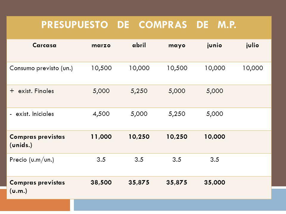 PRESUPUESTO DE COMPRAS DE M.P. Carcasamarzoabrilmayojuniojulio Consumo previsto (un.)10,50010,00010,50010,000 + exist. Finales5,0005,2505,000 - exist.