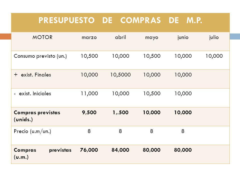 PRESUPUESTO DE COMPRAS DE M.P. MOTORmarzoabrilmayojuniojulio Consumo previsto (un.)10,50010,00010,50010,000 + exist. Finales10,00010,500010,000 - exis