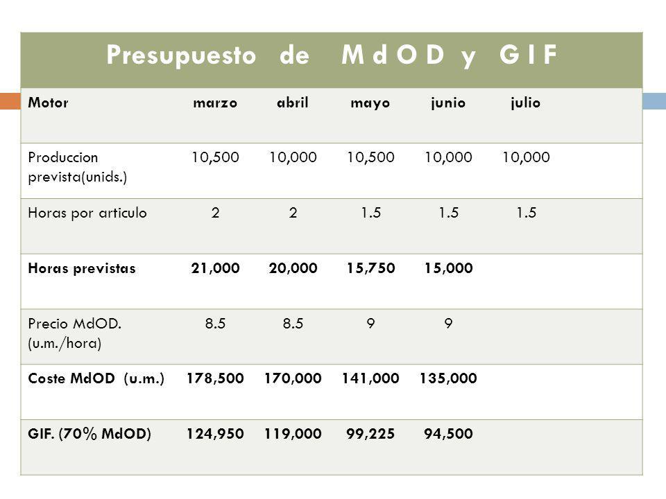 Presupuesto de M d O D y G I F Motormarzoabrilmayojuniojulio Produccion prevista(unids.) 10,50010,00010,50010,000 Horas por articulo221.5 Horas previstas21,00020,00015,75015,000 Precio MdOD.