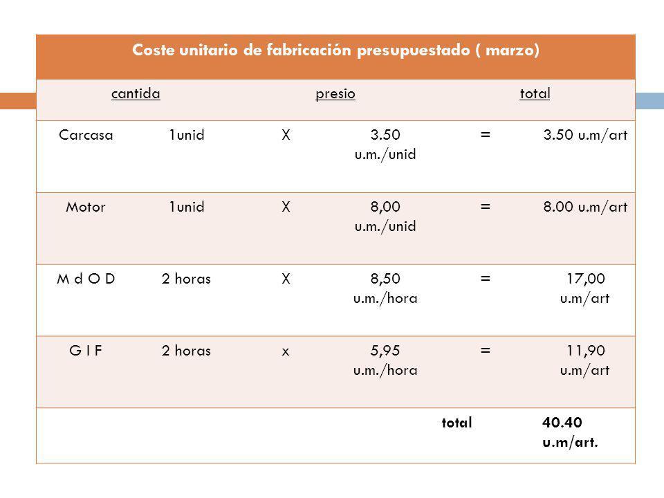 Coste unitario de fabricación presupuestado ( marzo) cantidapresiototal Carcasa1unidX3.50 u.m./unid =3.50 u.m/art Motor1unidX8,00 u.m./unid =8.00 u.m/art M d O D2 horasX8,50 u.m./hora =17,00 u.m/art G I F2 horasx5,95 u.m./hora =11,90 u.m/art total40.40 u.m/art.