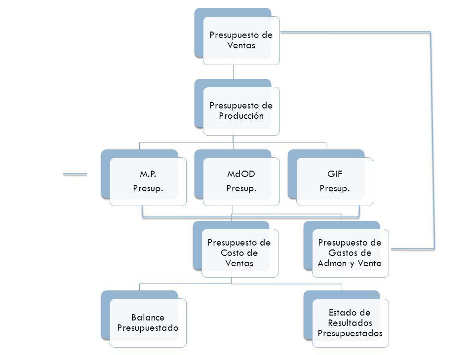 Presupuesto de Ventas Presupuesto de Producción M.P. Presup. MdOD Presup. Presupuesto de Costo de Ventas Balance Presupuestado Estado de Resultados Pr