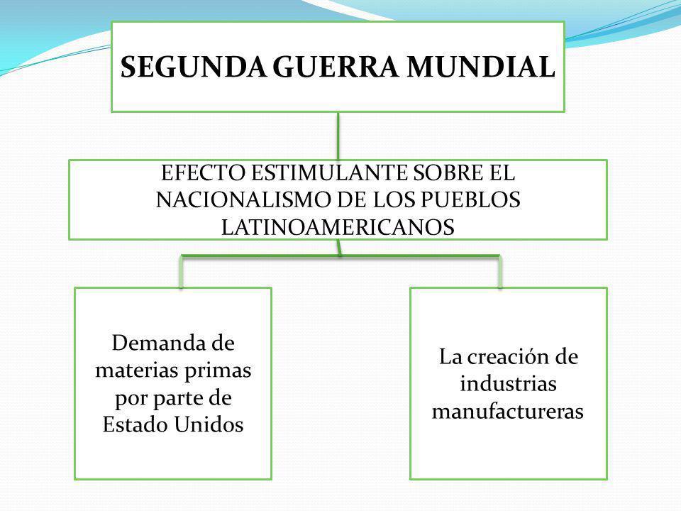 SEGUNDA GUERRA MUNDIAL EFECTO ESTIMULANTE SOBRE EL NACIONALISMO DE LOS PUEBLOS LATINOAMERICANOS La creación de industrias manufactureras Demanda de materias primas por parte de Estado Unidos