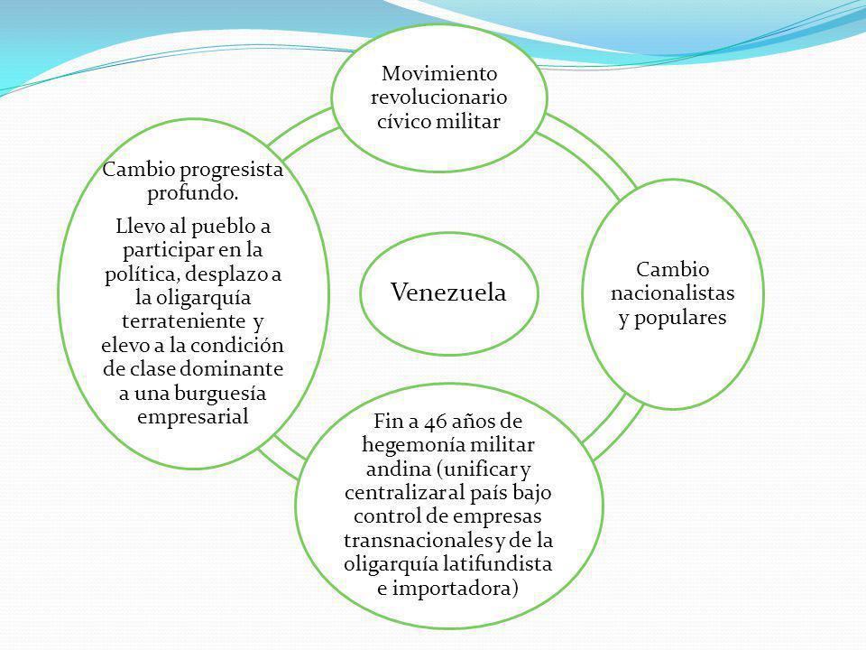 Venezuela Movimiento revolucionario cívico militar Cambio nacionalistas y populares Fin a 46 años de hegemonía militar andina (unificar y centralizar al país bajo control de empresas transnacionales y de la oligarquía latifundista e importadora) Cambio progresista profundo.