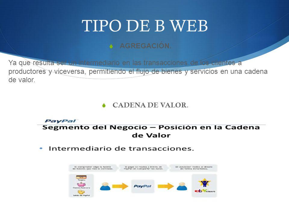 TIPO DE B WEB AGREGACIÓN. Ya que resulta ser un intermediario en las transacciones de los clientes a productores y viceversa, permitiendo el flujo de