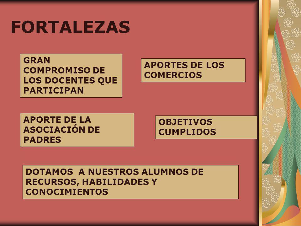 FORTALEZAS GRAN COMPROMISO DE LOS DOCENTES QUE PARTICIPAN APORTES DE LOS COMERCIOS APORTE DE LA ASOCIACIÓN DE PADRES OBJETIVOS CUMPLIDOS DOTAMOS A NUESTROS ALUMNOS DE RECURSOS, HABILIDADES Y CONOCIMIENTOS
