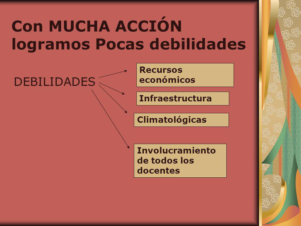Con MUCHA ACCIÓN logramos Pocas debilidades DEBILIDADES Recursos económicos Infraestructura Climatológicas Involucramiento de todos los docentes
