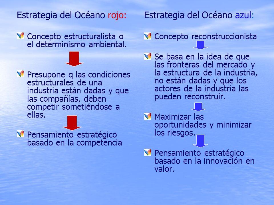 Estrategia del Océano rojo: Concepto estructuralista o el determinismo ambiental.