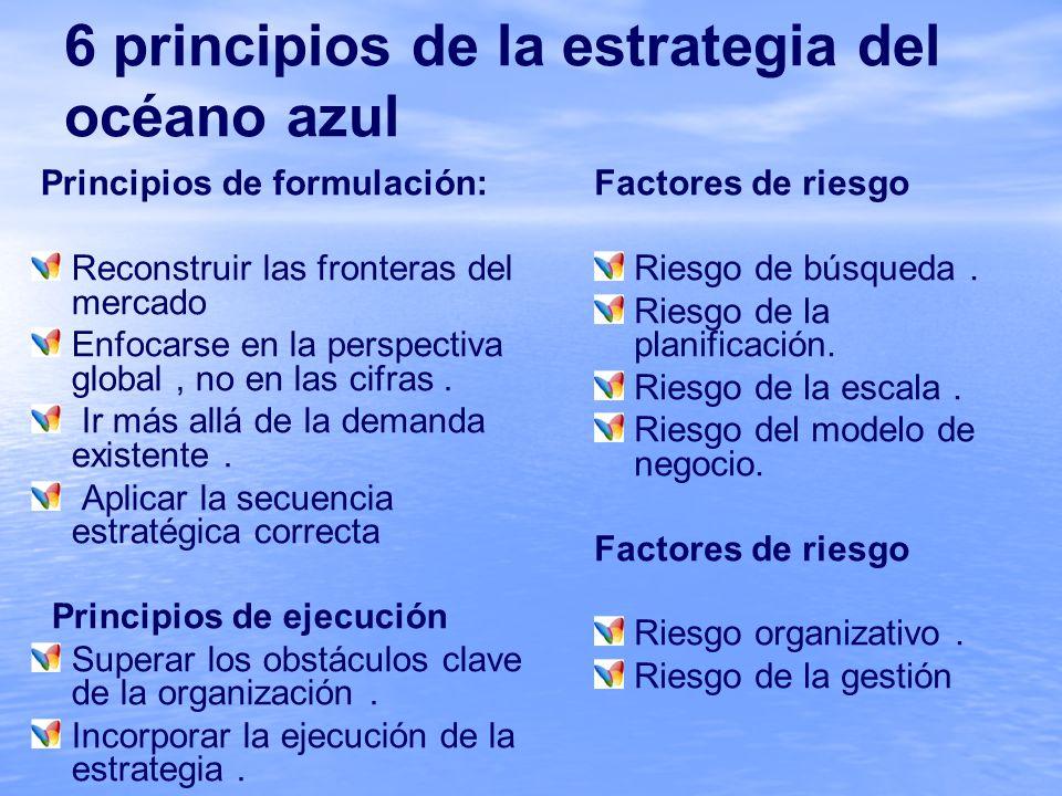 6 principios de la estrategia del océano azul Principios de formulación: Reconstruir las fronteras del mercado Enfocarse en la perspectiva global, no en las cifras.