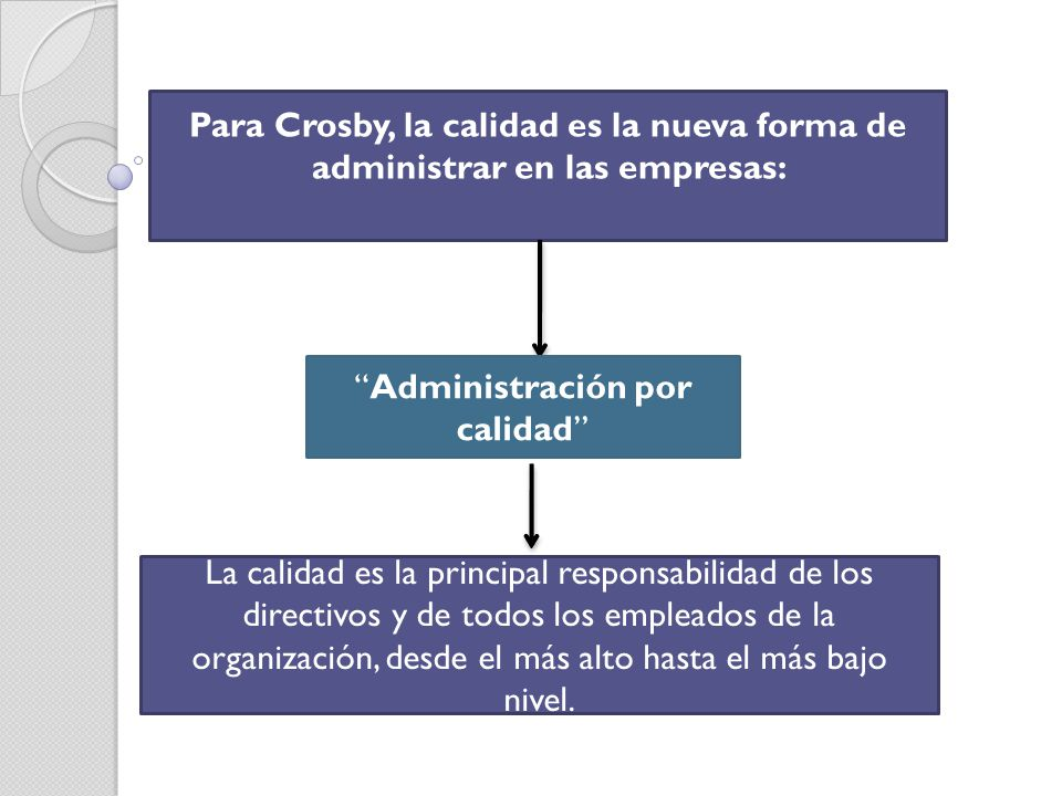 Para Crosby, la calidad es la nueva forma de administrar en las empresas: Administración por calidad La calidad es la principal responsabilidad de los